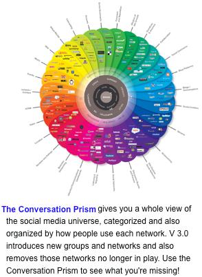 Social Prism