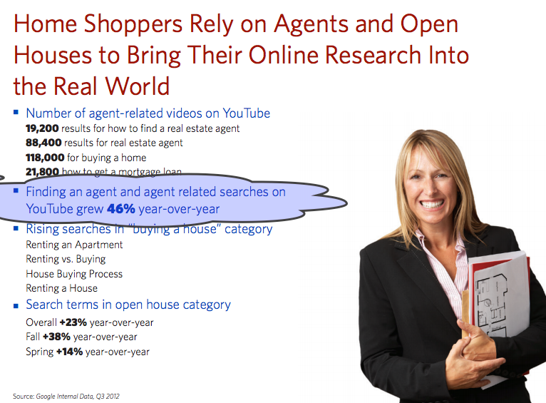 Growth in agent and agent related searches on Youtube for real estate